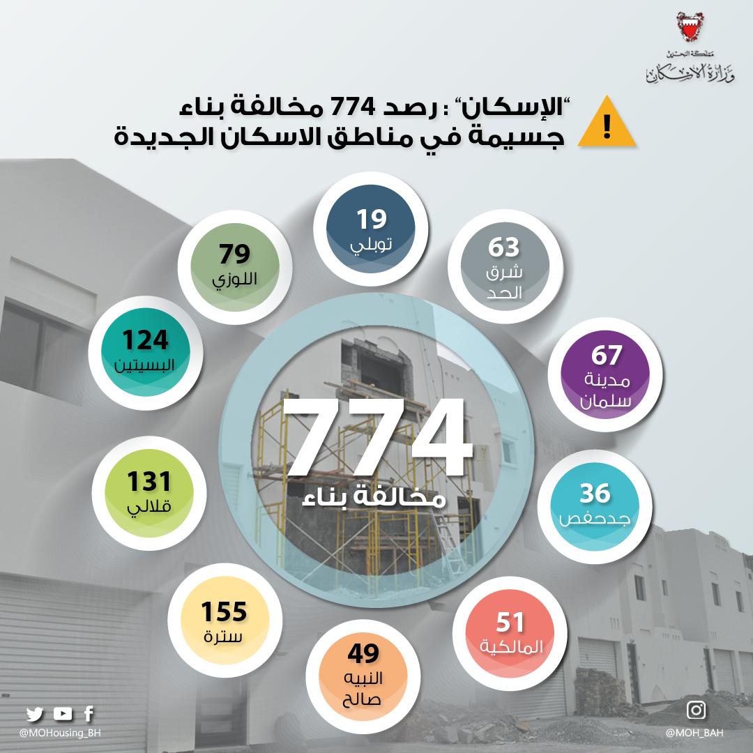 «الإسكان»: رصد 774 مخالفة بناء جسيمة في مناطق الاسكان الجديدة