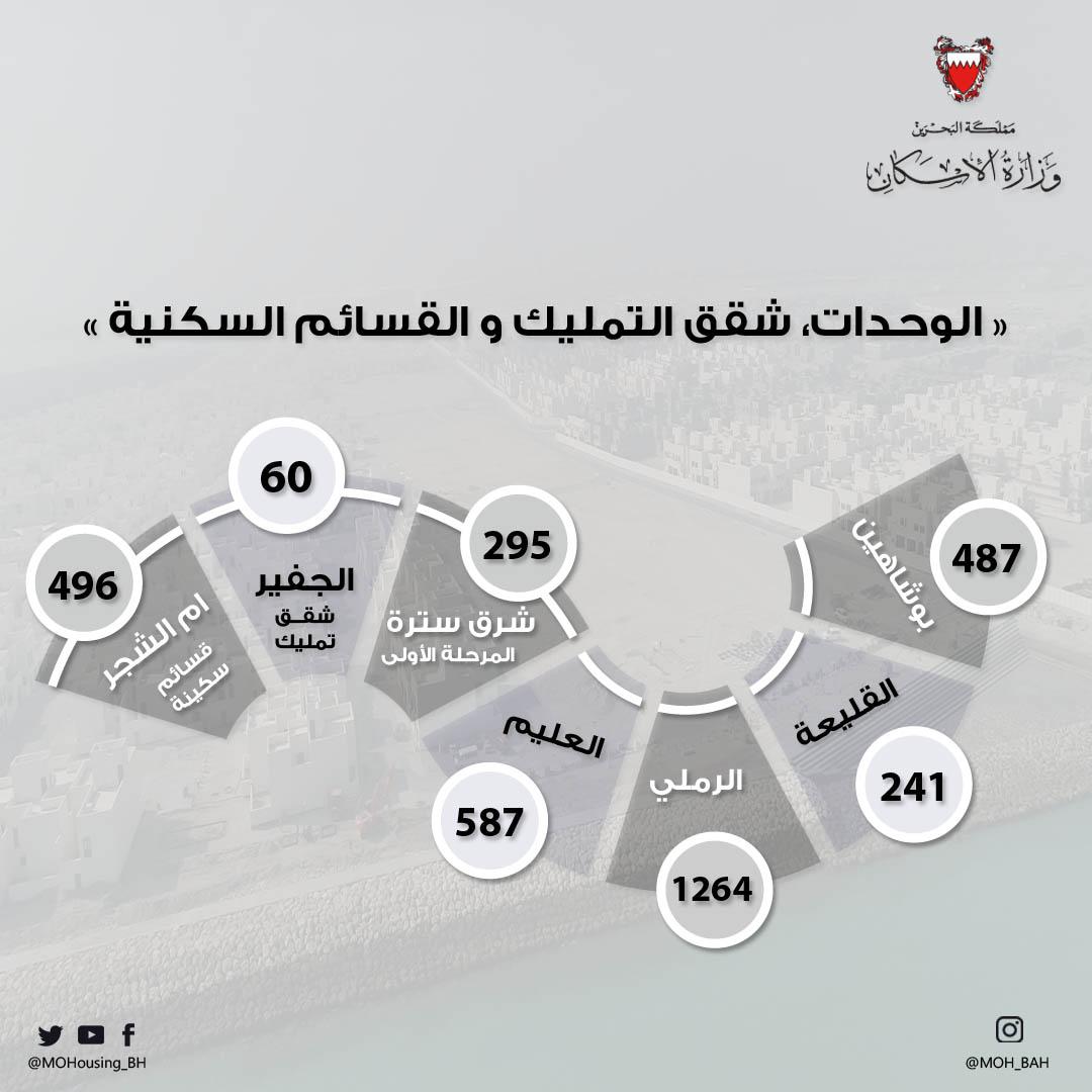 """""""الإسكان"""" توزيع 3430 وحدة وقسيمة سكنية خلال 2019"""