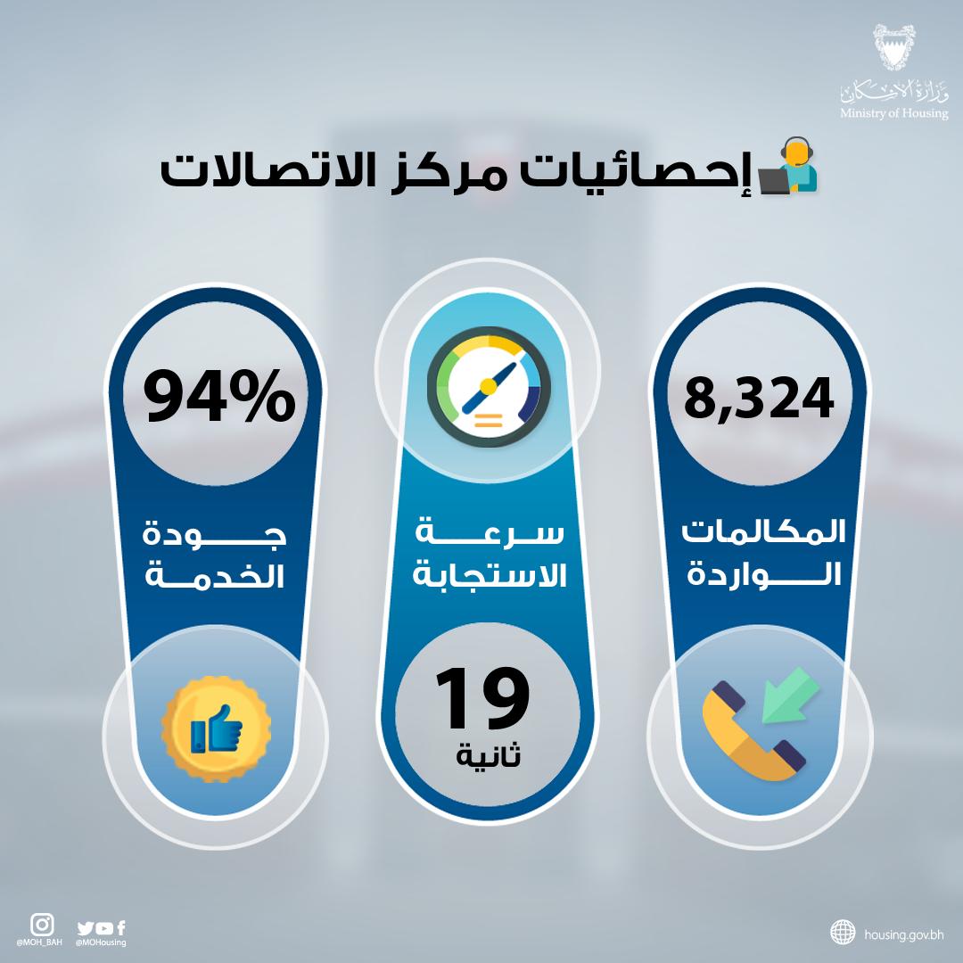 """""""الإسكان"""" تقدم 12 ألف خدمة اتصال للمواطنين بنسبة رضا بلغت 94 ٪"""
