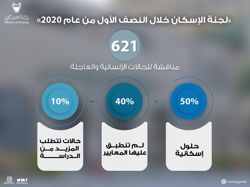 «لجنة الإسكان» تناقش 621 حالة إنسانية خلال النصف الأول من 2020
