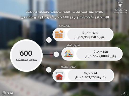 الإسكان تقدم أكثر من 600 خدمة تمويل للمواطنين