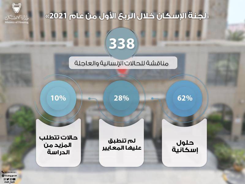 «لجنة الإسكان» تناقش 338 حالة إنسانية خلال الربع الأول من 2021