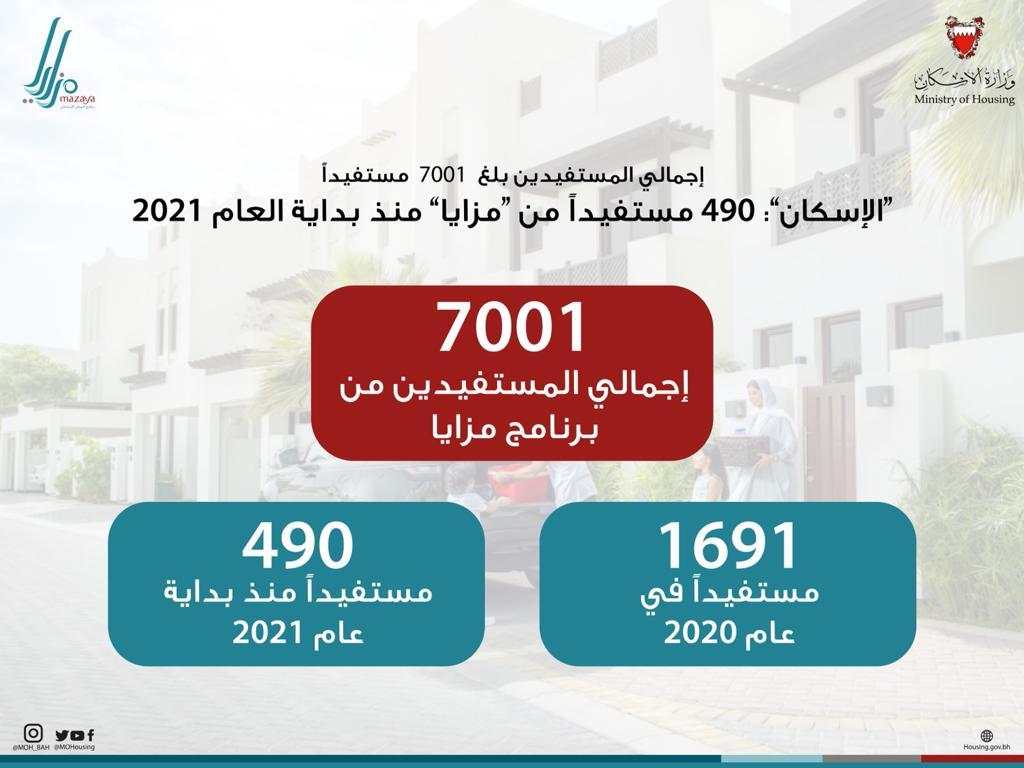 """""""الإسكان"""" 490 مستفيداً من """"مزايا"""" منذ بداية العام الجاري"""
