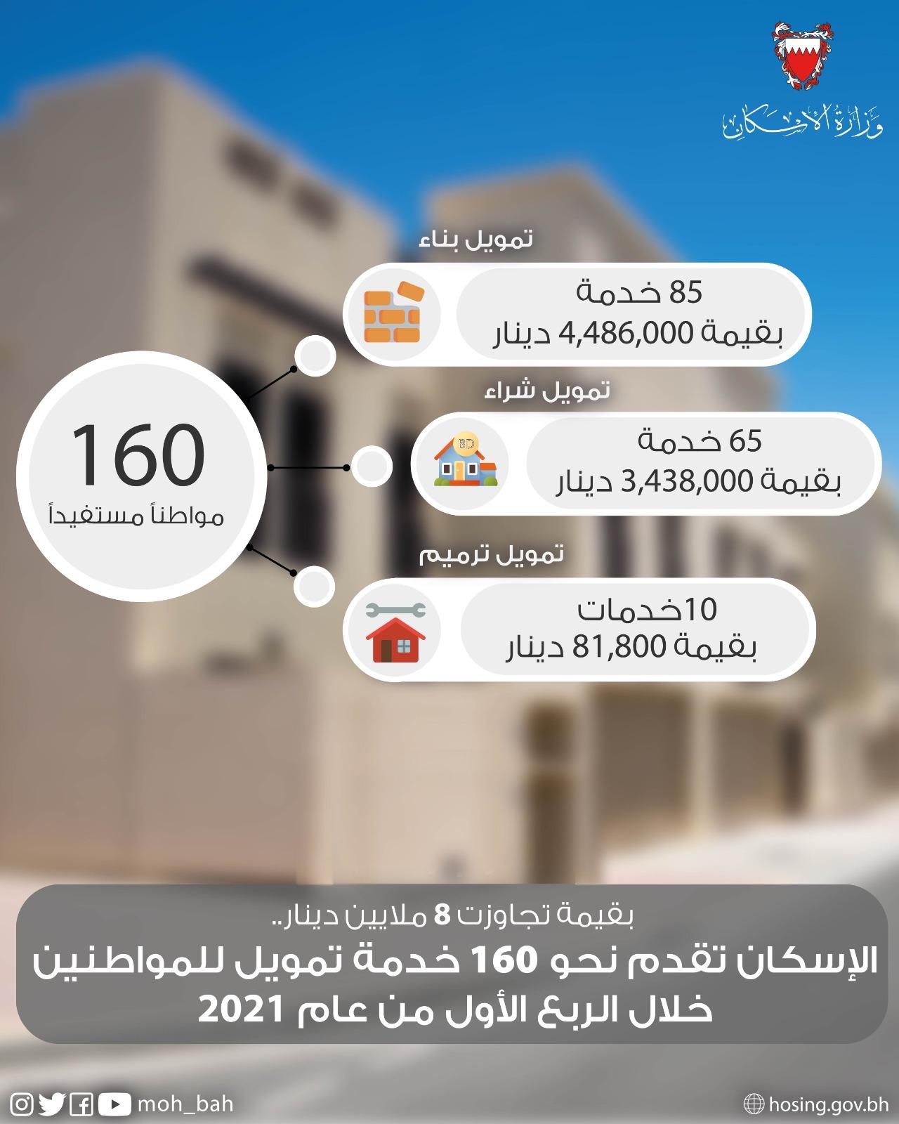 الإسكان تقدم نحو 160 خدمة تمويل للمواطنين خلال الربع الأول من عام 2021