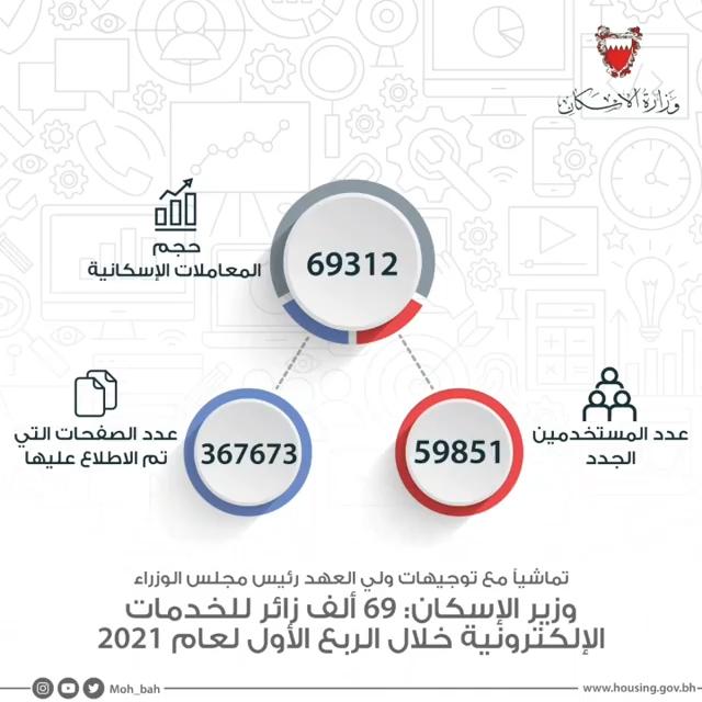 وزير الإسكان : 69 ألف زائر للخدمات الإلكترونية خلال الربع الأول لعام 2021